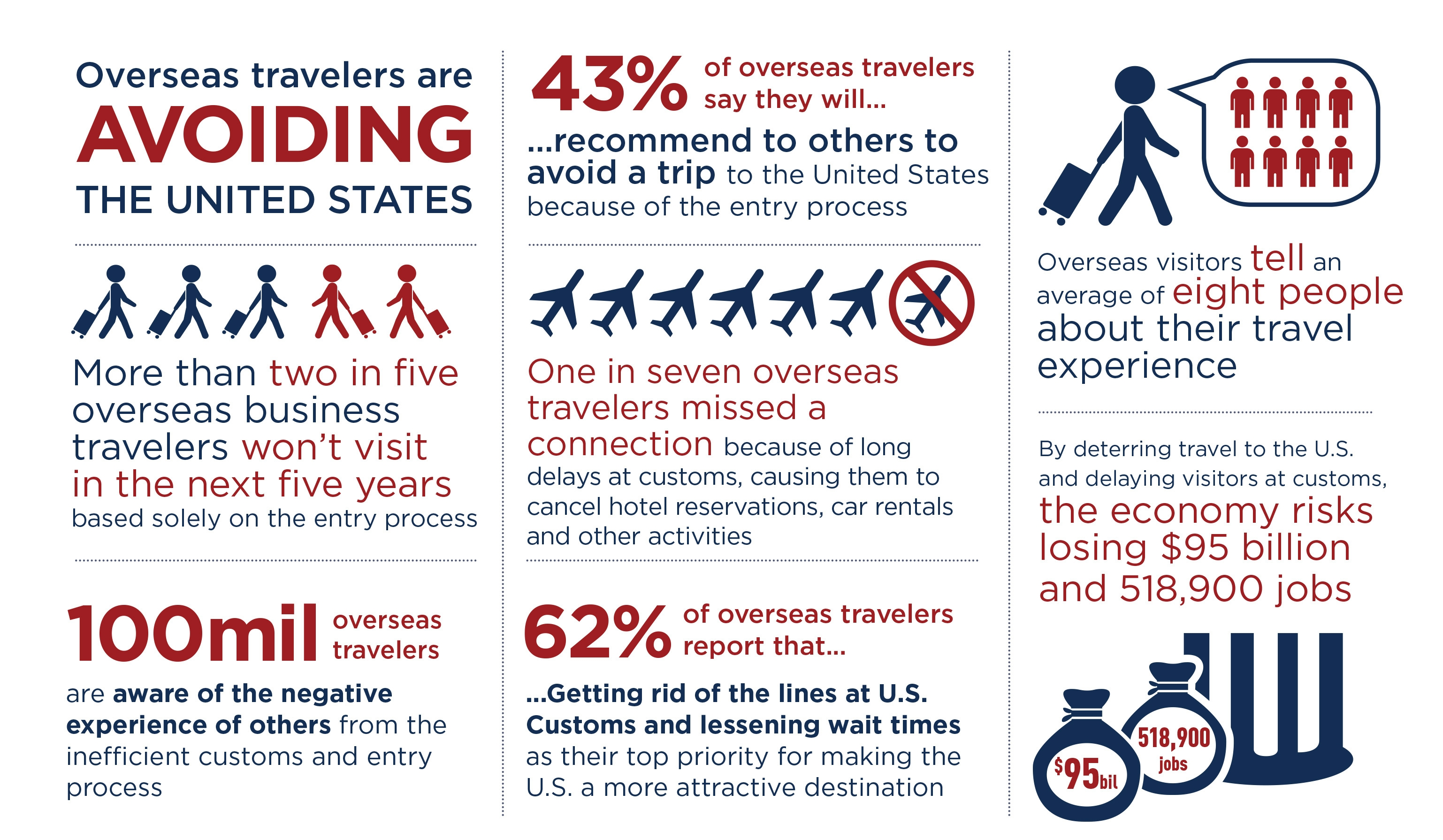 U.S. Travel Infographic on Customs and Entry