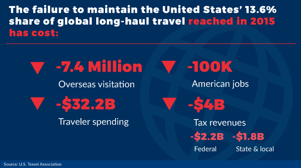 The failure to maintain the U.S. share of global long-haul travel has a cost