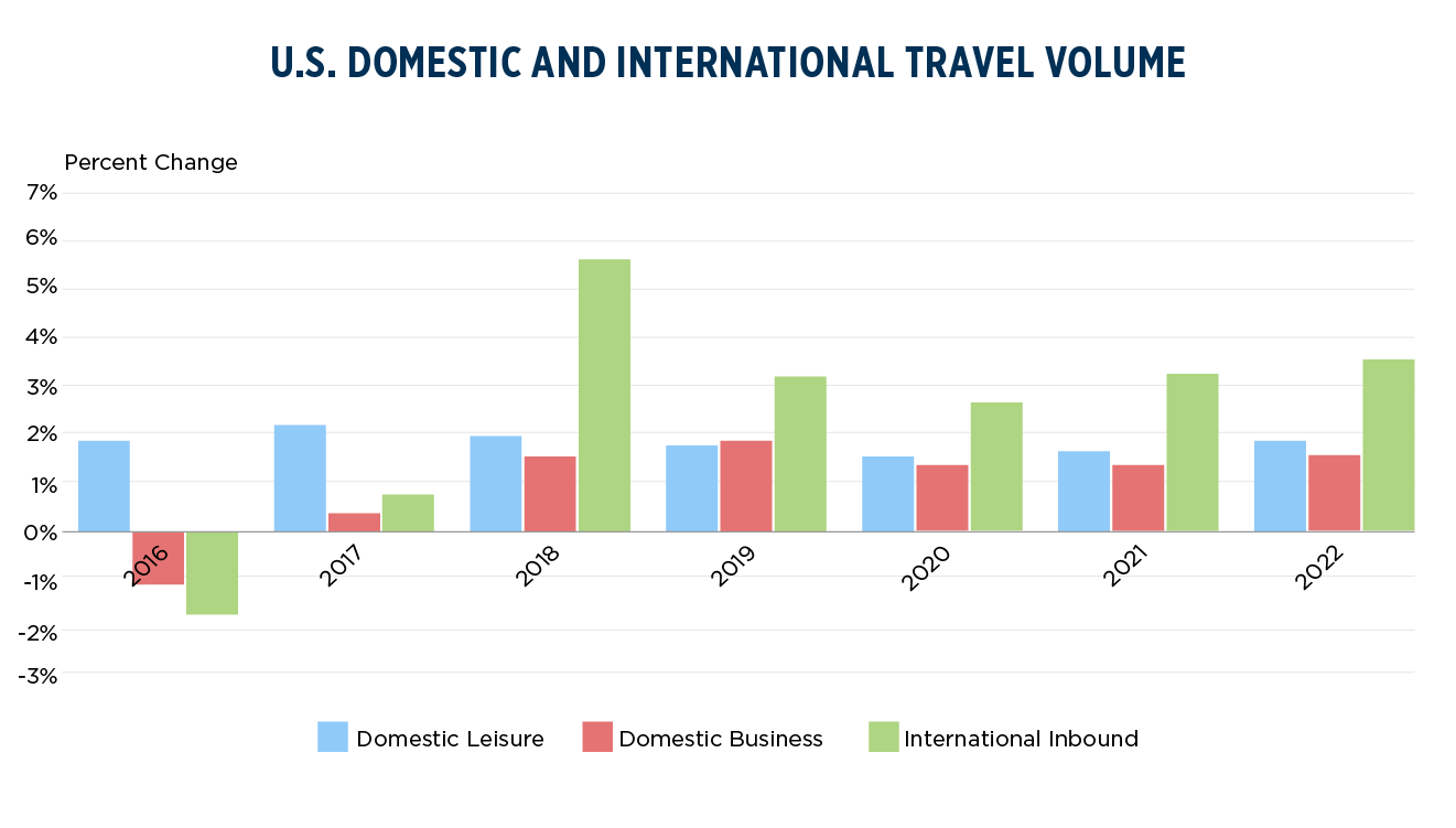 Domestic and International Travel Volume