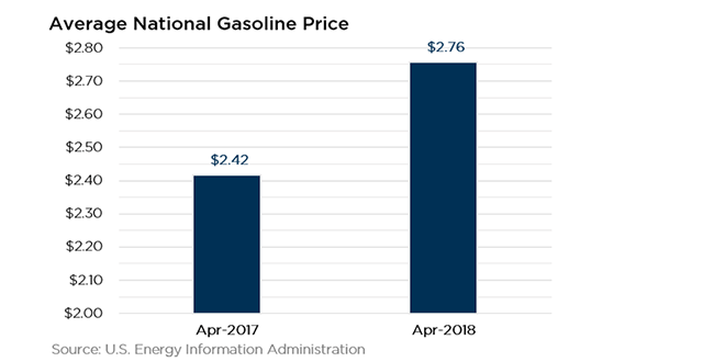 Gas Price May 2018
