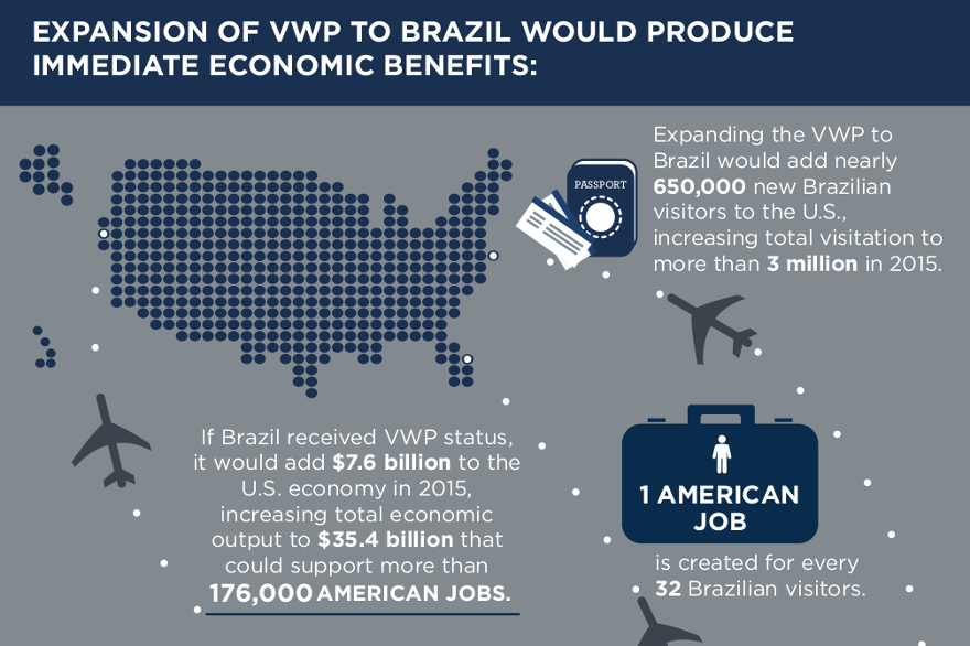 Brazil into the Visa Waiver Program Infographic