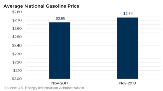 Gas Prices December 2018