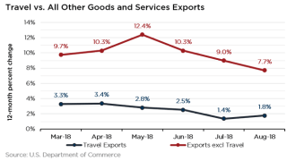 Travel Exports October 2018