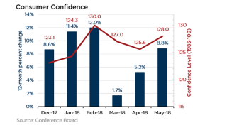 media consumer_confidence-660x330.png