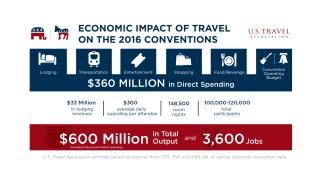 media Conventions Economic Impact 2016