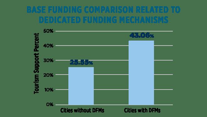 media Base Funding Comparison