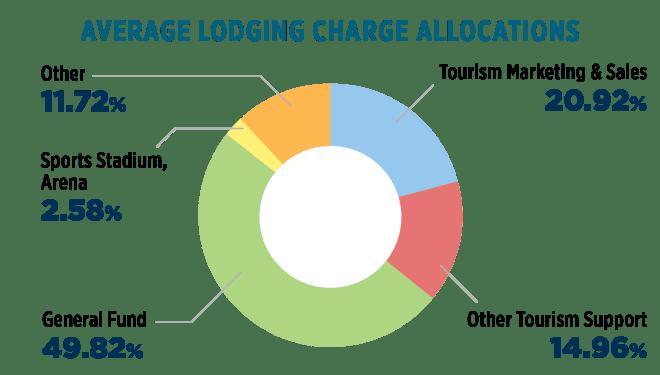 media Average Lodging Allocation