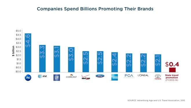 media Companies Spend Billions Promoting Brands.jpg