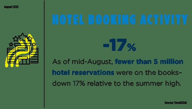 Image of hotel booking slide
