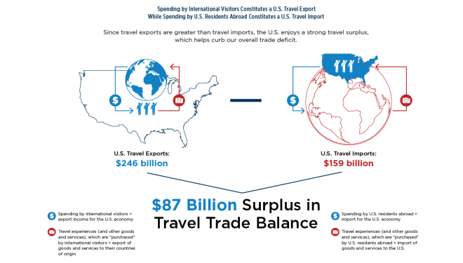 Chart showcasing Travel's Positive Impact on Trade Balance