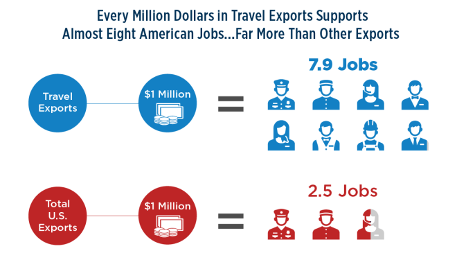 Chart showing Million Dollars in Exports Supports 8 American Jobs