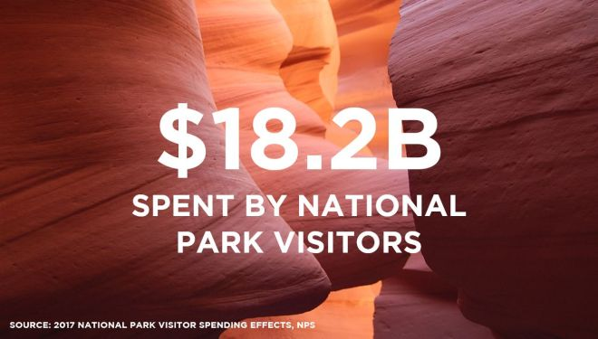 National Park Service 2017 Economic Effect $18.2B Spent