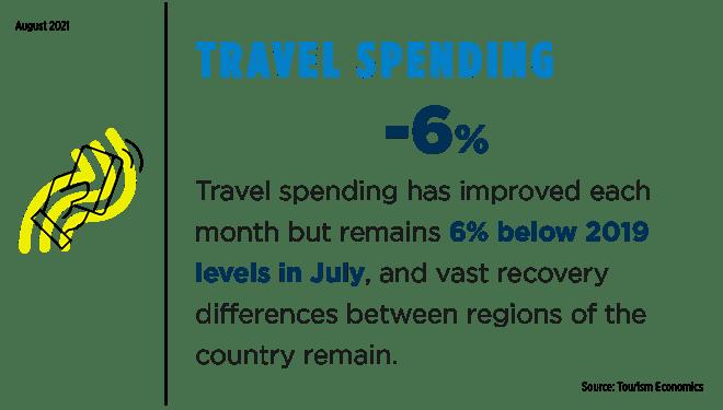 Image of travel spending slide