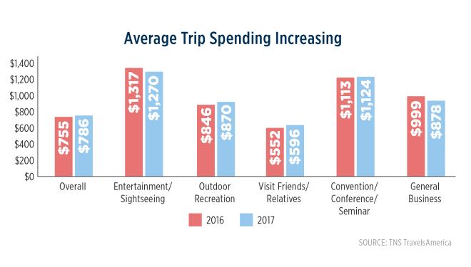 media Trip Spending (2017)