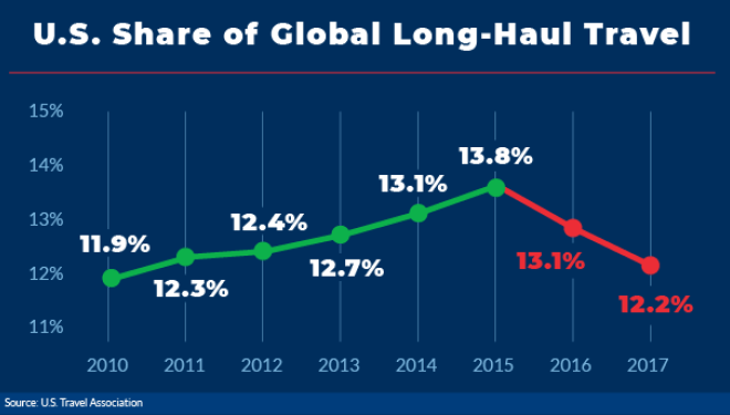 media U.S. Share of Global Long-Haul Travel