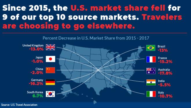 media U.S. Market Share
