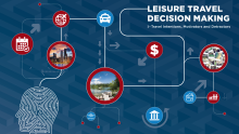 media Leisure Travel Decision Making Report Image