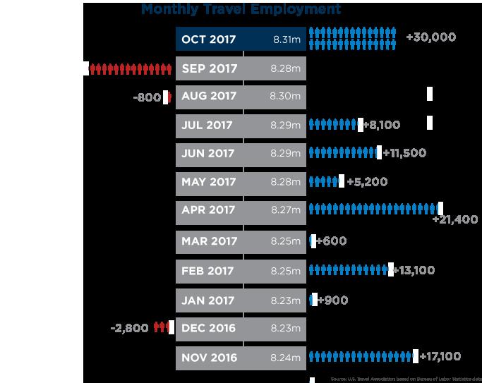 October Travel Jobs Report Graphic